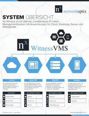 Network Optix System-Übersicht
